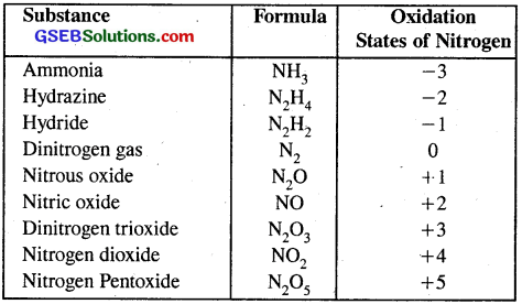 GSEB Solutions Class 11 Chemistry Chapter 8 Redox Reactions 15