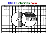 GSEB Solutions Class 11 Maths Chapter 1 Sets Ex 1.5 img 4