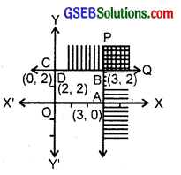 GSEB Solutions Class 11 Maths Chapter 6 Linear Inequalities Ex 6.3 img 1