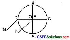 GSEB Solutions Class 11 Physics Chapter 7 System of Particles and Rotational Motion img 16