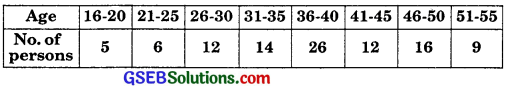 GSEB Solutions Class 11 Maths Chapter 15 Statistics Ex 15.1 img 9
