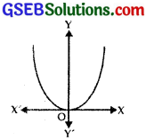 GSEB Solutions Class 12 Maths Chapter 9 Differential Equations Ex 9.3 img 6