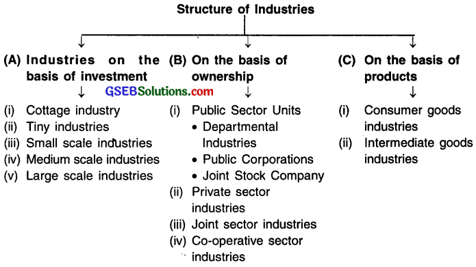 GSEB Solutions Class 12 Economics Chapter 10 Industrial Sector 1