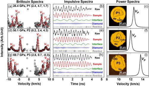 Elasticity of a Pseudoproper Ferroelastic Transition from Stishovite to Post-Stishovite at High Pressure