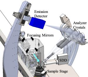 Conceptual sketch of Crystal Analyzer setup for 13-ID-E
