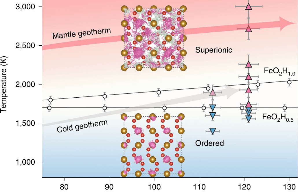 Superionic Iron Oxide–Hydroxide in Earth's Deep Mantle