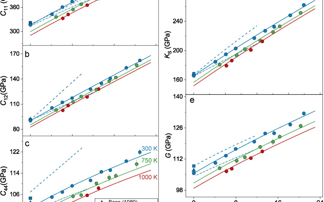 High Pressure-Temperature Single-Crystal Elasticity of Grossular: Implications for the Low-Velocity Layer in the Bottom Transition Zone