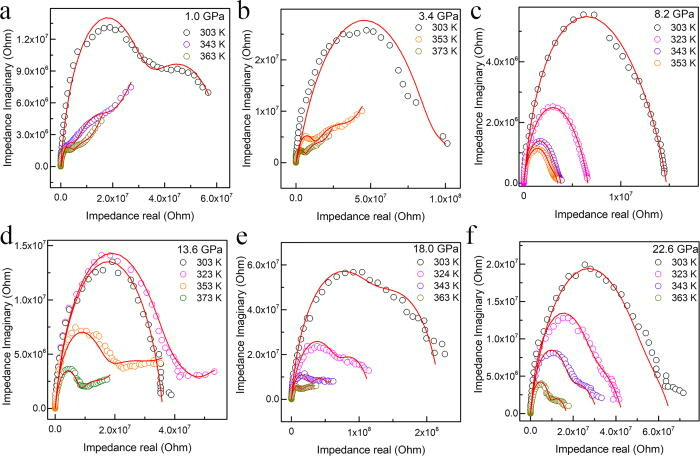 A large enhancement of ionic conductivity in SrCoO2.5 controlled by isostructural phase transition and negative linear compressibility