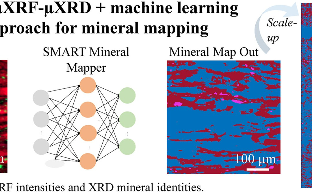 SMART mineral mapping: Synchrotron-based machine learning approach for 2D characterization with coupled micro XRF-XRD