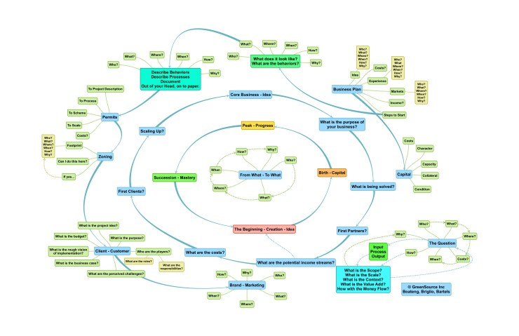 A master planning image for mindmapping and relational emergence