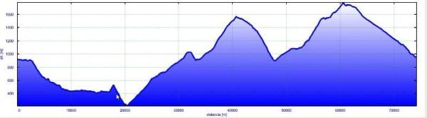 Vuelta macizo central. 70 km y 2600 m de desnivel acumulado