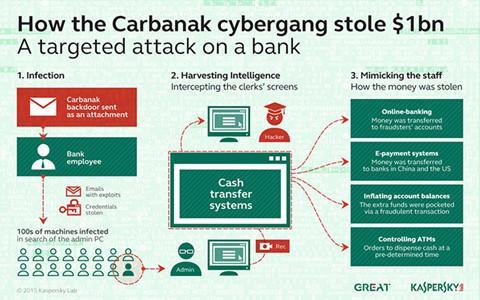 Thủ lĩnh nhóm tội phạm mạng Carbanak từng trộm 1 tỉ USD bị bắt - ảnh 1