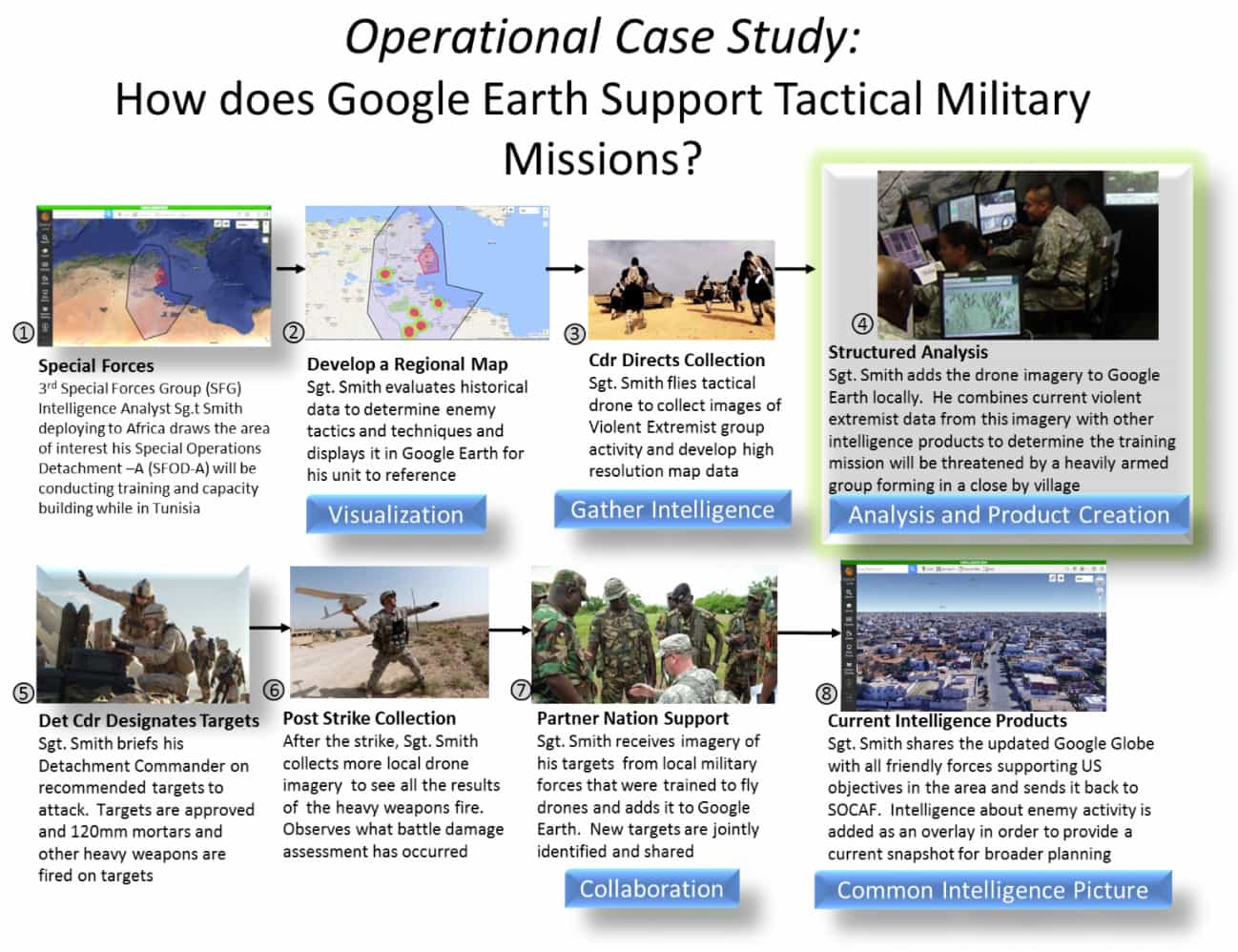Removing GEOINT Barriers: Insights from GSF Small Business Partner Thermopylae
