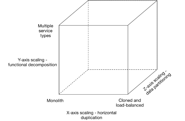Microservices in a Nutshell (2/3)
