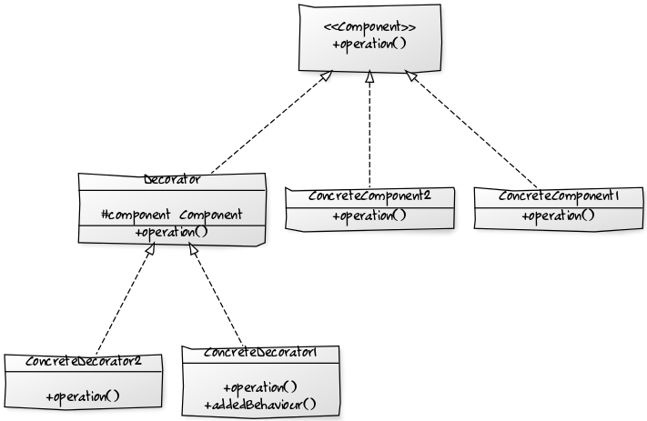 Java 8 Lambda Expression for Design Patterns – Decorator Design Pattern