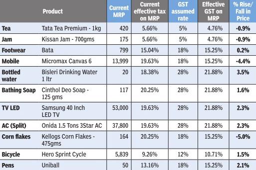 Gst goods impact