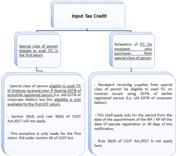 Input Tax Credit for special class of person under IBC.