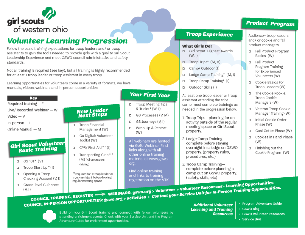 Volunteer Learning Progression Chart
