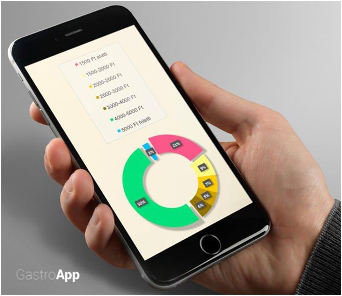 Akár 5000 Ft átlagos rendelési érték mobil appos rendelések esetén