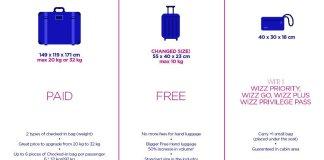 Októbertől ingyenes a kézipoggyász a Wizz Airnél