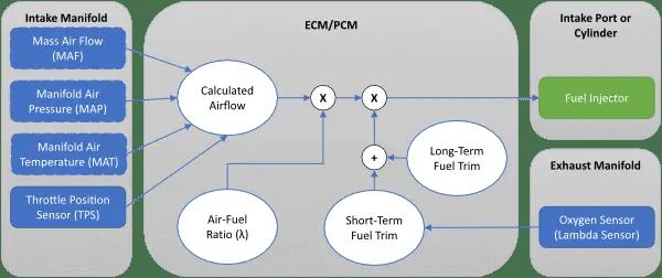 fuel trim flowchart