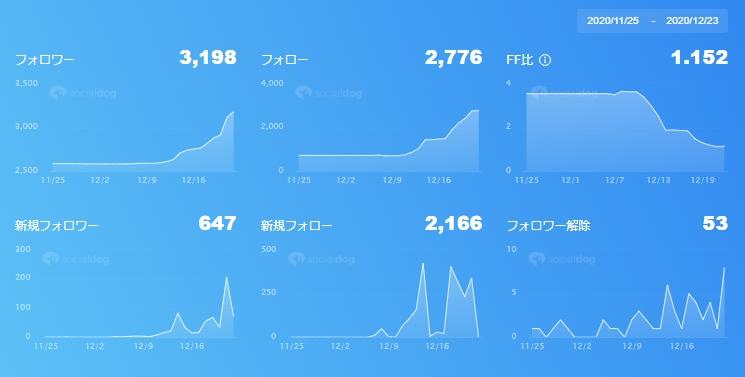 Twitterメイン垢の統計2020/12/23