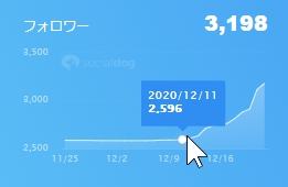 Twitterメイン垢の統計2020/12/233
