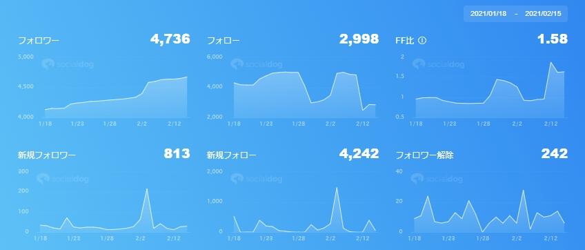 Twitter実験のグラフ2102151041256524