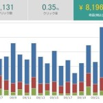 パワーブログ実践開始11ヶ月目の収益報告!【77,172円】