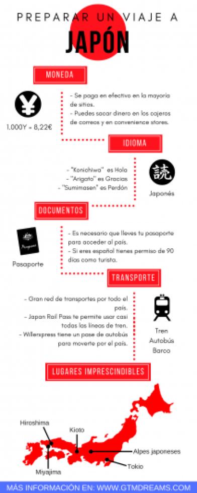 preparar-un-viaje-a-japon-infografia