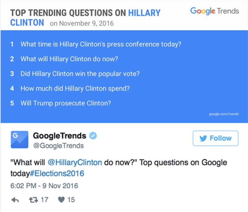 Búsquedas más populares luego del triunfo de Donald Trump