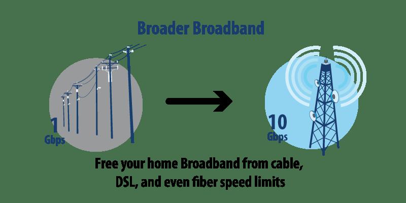 5G-broadband