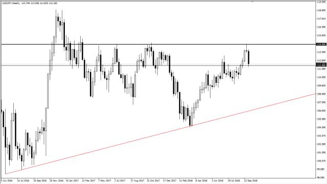 previsioni settimanali USD/JPY