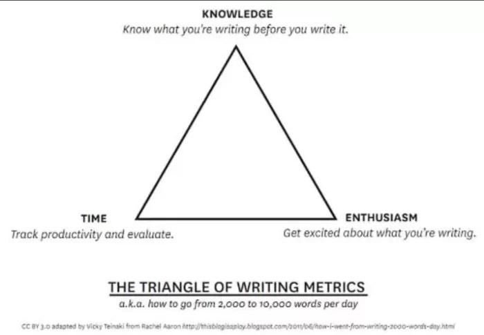 El triángulo de Escritura Feliz