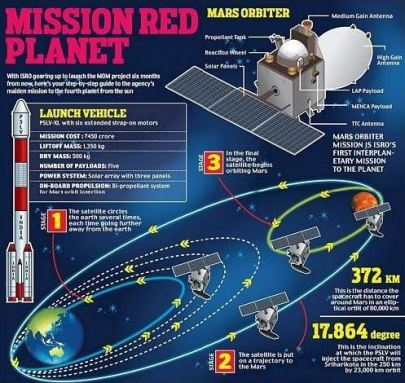 Mars Orbiter Mission Stages and Info