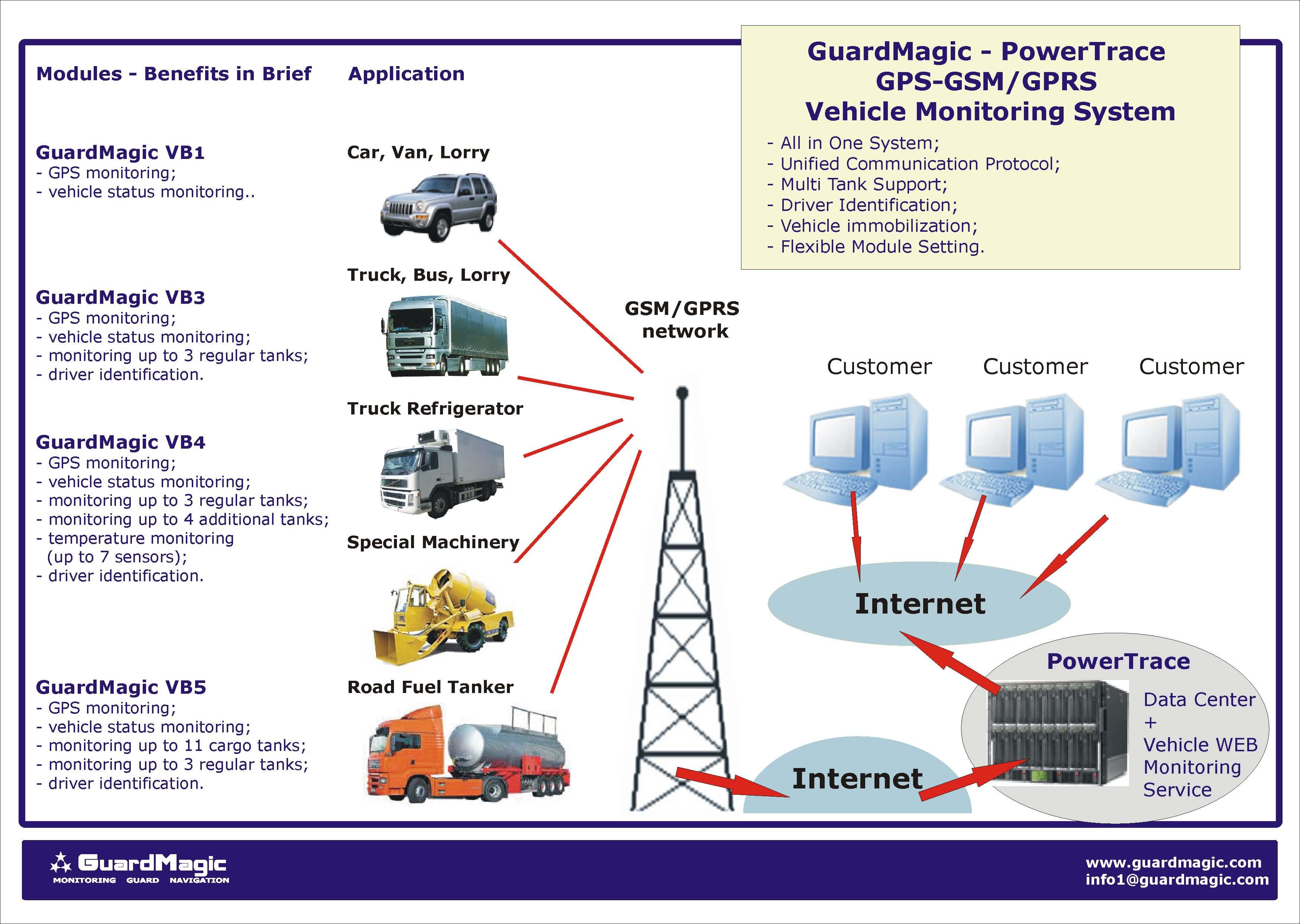 Camino Monitoring System