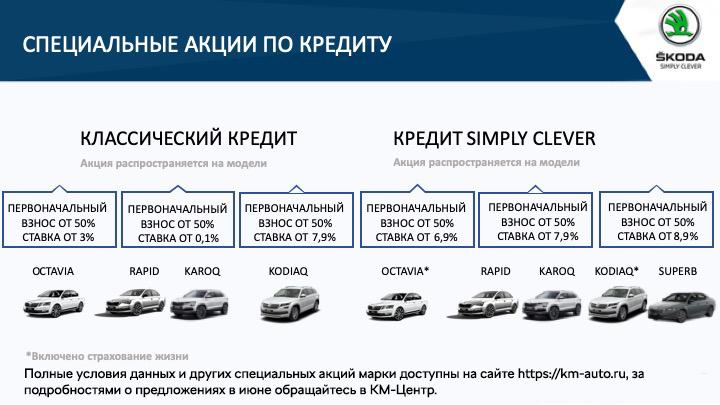 петрозаводск, птз, автомобиль, авто, утилизация, трейд-ин, шкода, октавиа, суперп, купить авто, симпли клевер, octavia, superb