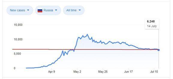 Новые случаи по России. График Google