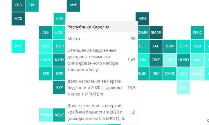 Карелия заняла 39 строчку в рейтинге бедности регионов