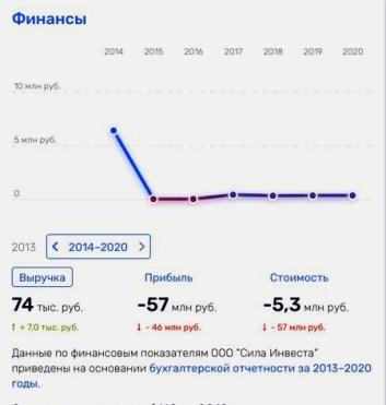 Финансы компании на rusprofile.ru