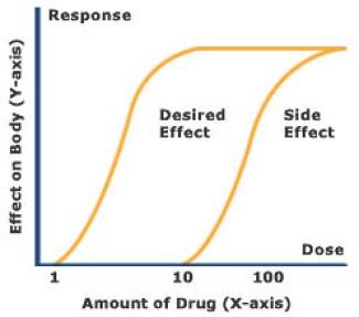 kurva dosis-respons menentukan berapa banyak obat (X-axis) menyebabkan efek tertentu, atau efek samping, dalam tubuh (Y-axis). (publications.nigms.nih.gov)