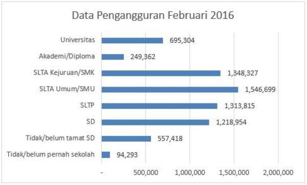 Data pengangguran bps
