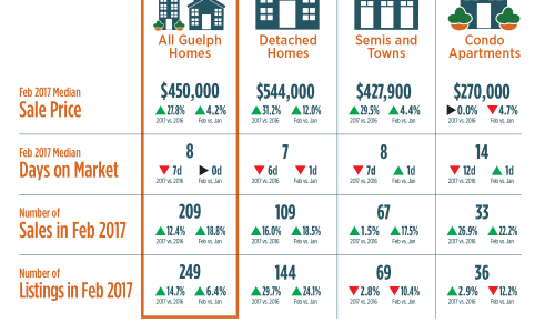 Guelph Market Report February 2017