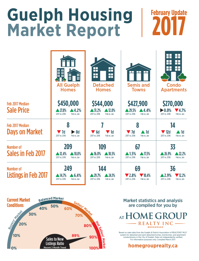 Guelph Market Stats February 2017