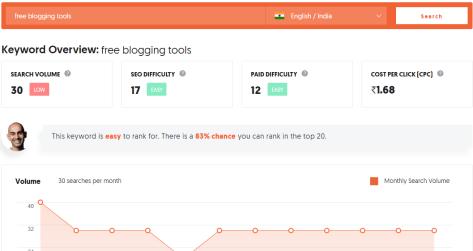 ubersuggest keyword research blogging tool