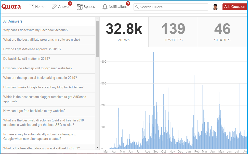 drive blog traffic from Quora