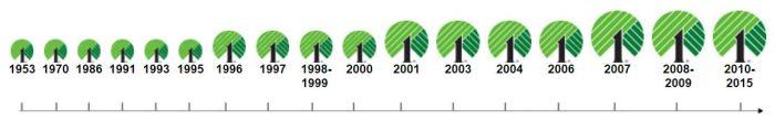 dollar-tree-history