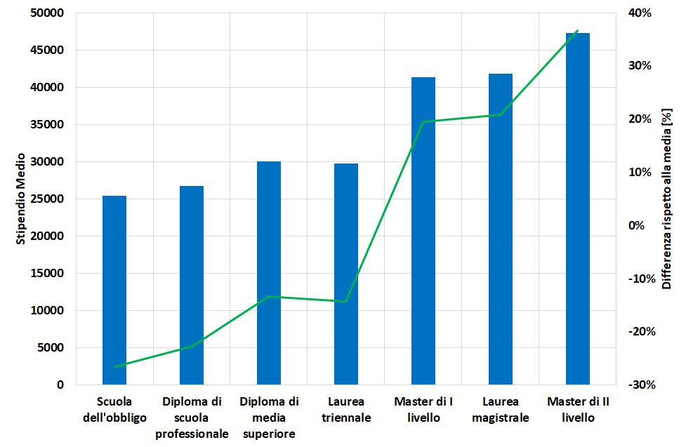 Stipendio medio al variare del livello di istruzione