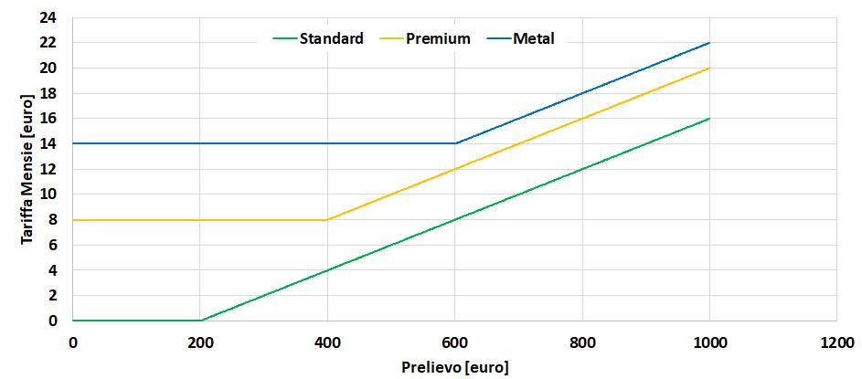 Viaggiare con Revolut - Confronto costi tariffe Revolut