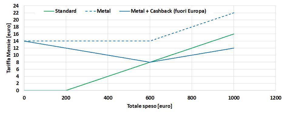 Revolut Standard vs Metal